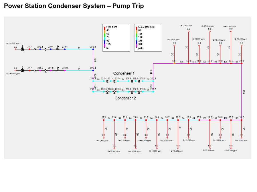 Power Station Condenser system - Pump Trip