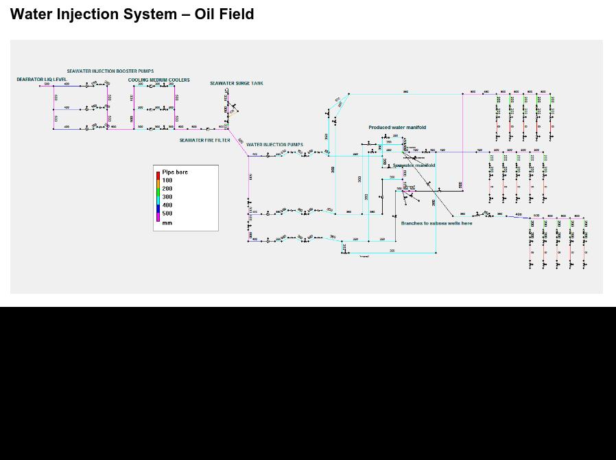 PIPENET Transient dynamic flow analysis, pressure surge